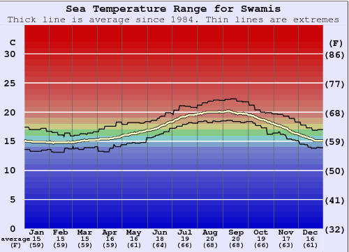 Swamis Water Temperature Graph
