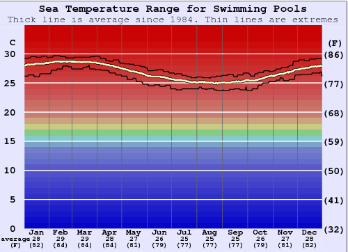 Swimming Pools Water Temperature Graph