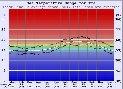 TCs Water Temperature Graph