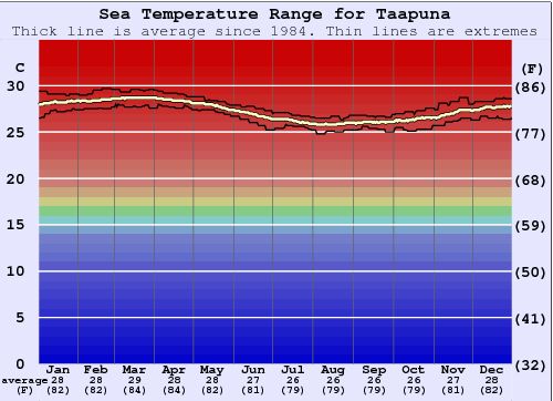 Taapuna Water Temperature Graph