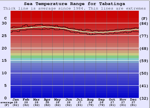 Tabatinga Water Temperature Graph