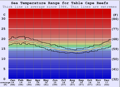 Table Cape Reefs Water Temperature Graph