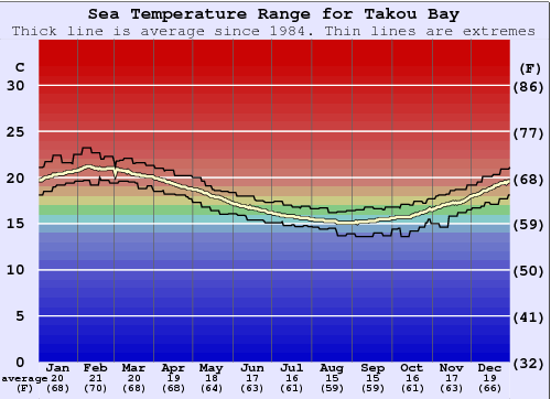 Takou Bay Water Temperature Graph