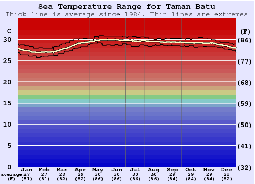 Taman Batu Water Temperature Graph