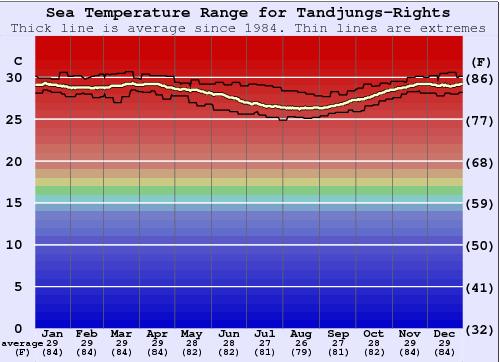 Tandjungs-Rights Water Temperature Graph
