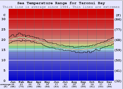 Taronui Bay Water Temperature Graph