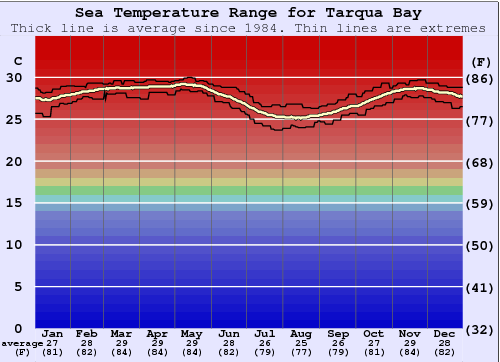 Tarqua Bay Water Temperature Graph