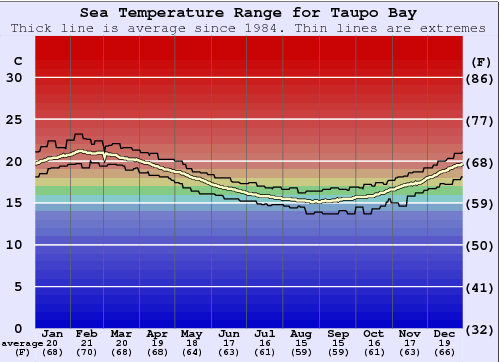 Taupo Bay Water Temperature Graph