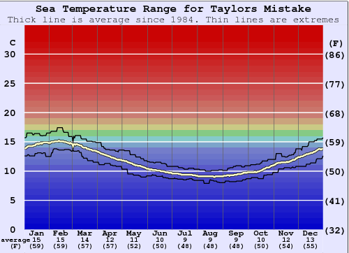 Taylors Mistake Water Temperature Graph