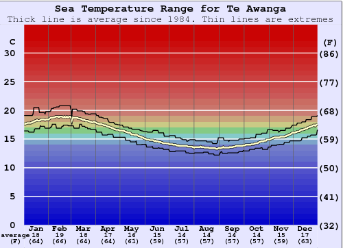 Te Awanga Water Temperature Graph
