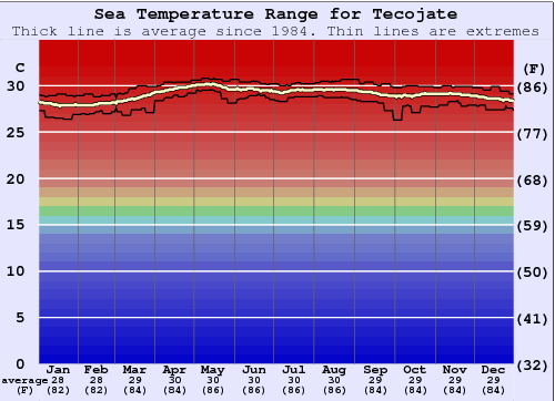 Tecojate Water Temperature Graph