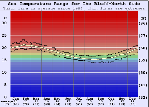 The Bluff-North Side Water Temperature Graph