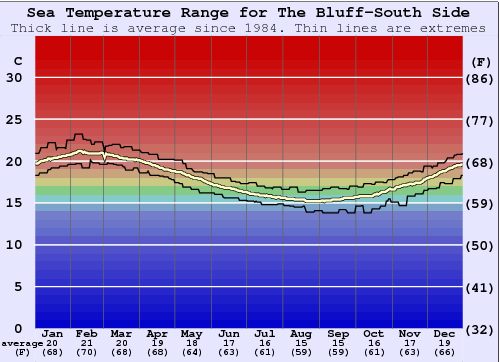 The Bluff-South Side Water Temperature Graph