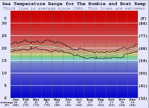 The Bombie and Boat Ramp Water Temperature Graph
