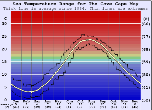 The Cove Cape May Water Temperature Graph