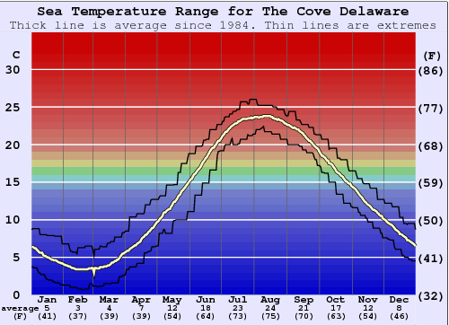 The Cove Delaware Water Temperature Graph