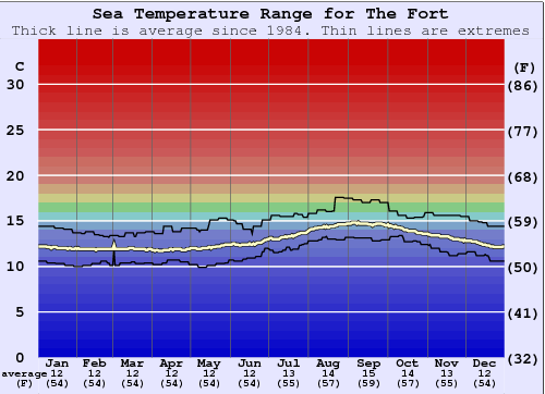 The Fort Water Temperature Graph