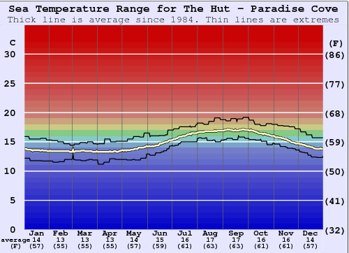 The Hut - Paradise Cove Water Temperature Graph