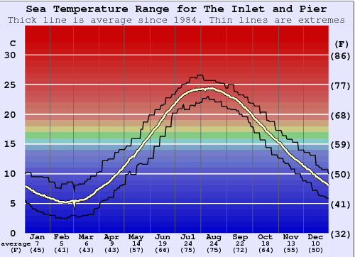 The Inlet and Pier Water Temperature Graph