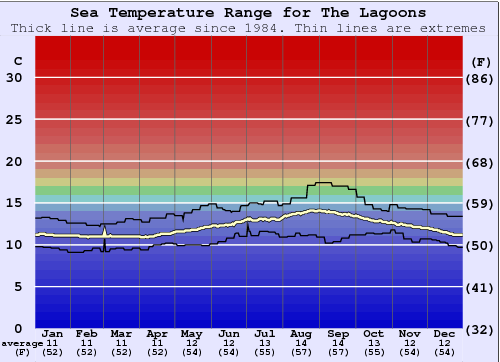 The Lagoons Water Temperature Graph
