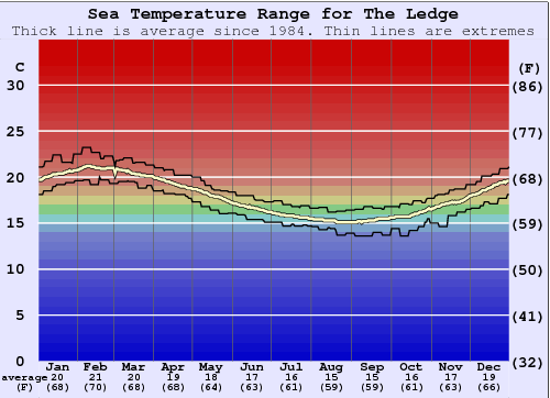 The Ledge Water Temperature Graph