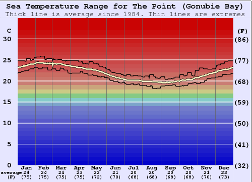 The Point (Gonubie Bay) Water Temperature Graph