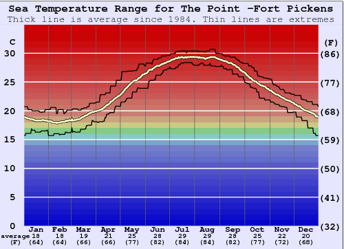 The Point -Fort Pickens Water Temperature Graph