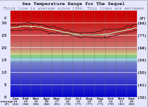 The Sequel Water Temperature Graph
