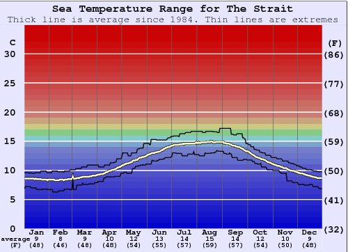 The Strait Water Temperature Graph
