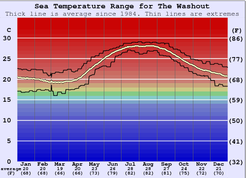 The Washout Water Temperature Graph