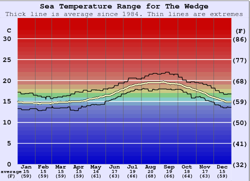 The Wedge Water Temperature Graph