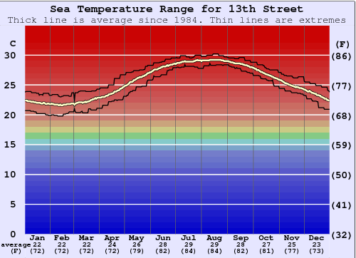 13th Street Water Temperature Graph