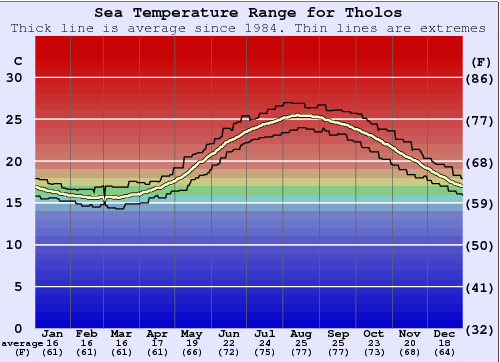 Tholos Water Temperature Graph