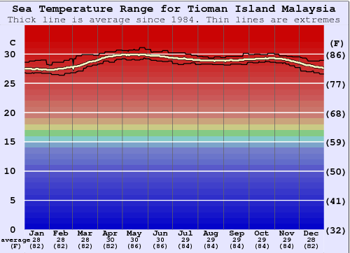 Tioman Island Water Temperature Graph