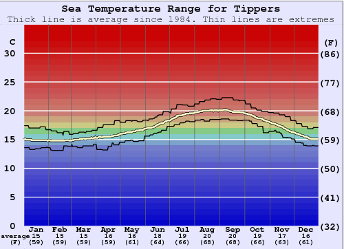 Tippers Water Temperature Graph