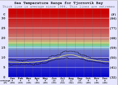 Tjornuvik Bay (Streymoy) Water Temperature Graph