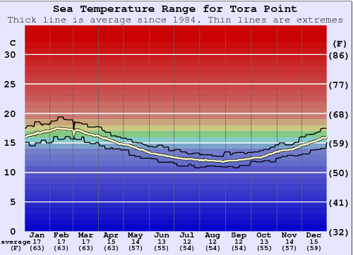 Tora Point Water Temperature Graph
