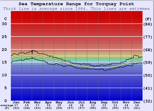 Torquay Point Water Temperature Graph