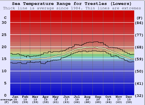 Trestles (Lowers) Water Temperature Graph