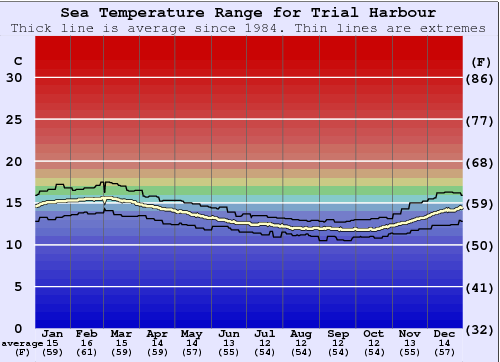 Trial Harbour Water Temperature Graph