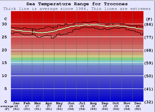 Trocones Water Temperature Graph