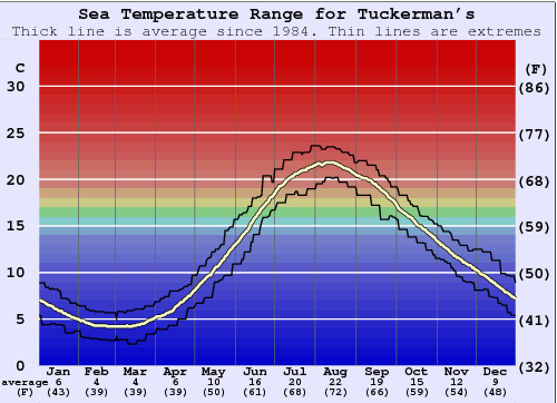 Tuckerman's Water Temperature Graph