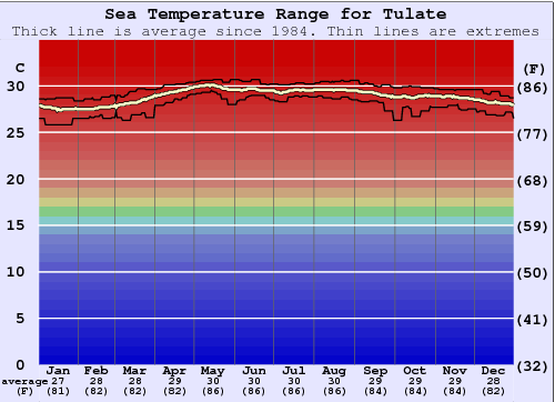 Tulate Water Temperature Graph