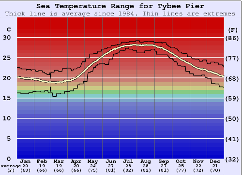 Tybee Pier Water Temperature Graph