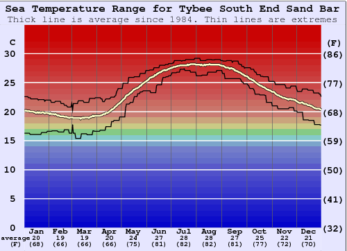Tybee South End Sand Bar Water Temperature Graph