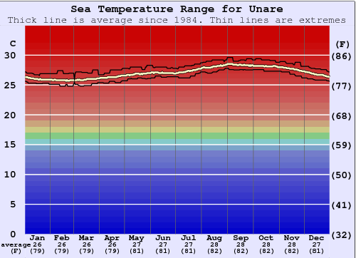 Unare Water Temperature Graph