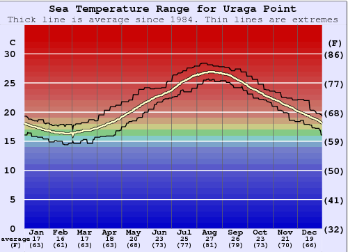 Uraga Point Water Temperature Graph