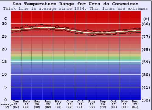 Urca da Conceicao Water Temperature Graph