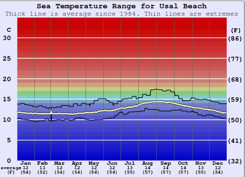 Usal Beach Water Temperature Graph