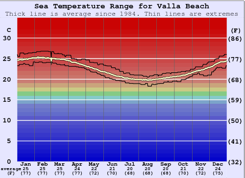 Valla Beach Water Temperature Graph